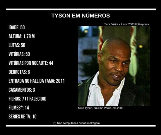 Arte - Tyson