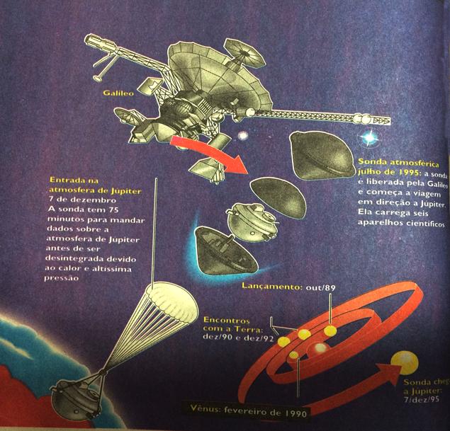 Infográfico publicado pela Folha em 8 de dezembro de 1995 mostra a chegada da Galileo a Júpiter