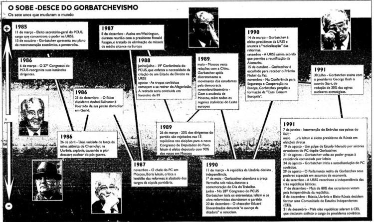 Infográfico publicado pela Folha em 26 de dezembro de 1991, com a trajetória de Gorbatchev (Crédito: Editoria de Arte/Folhapress