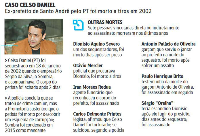 Caso Celso Daniel__INFO
